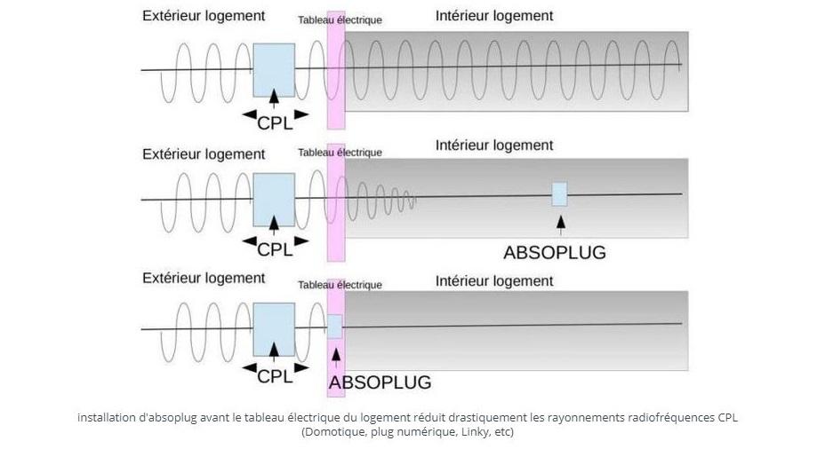 absoplug alpha absorbeur ondes électromagnétiques