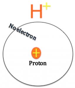 la cation d'hydrogène