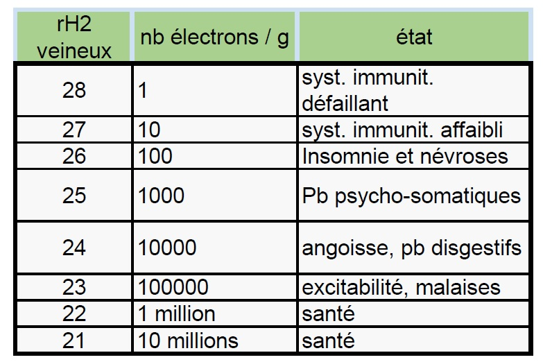 RH2 selon la Bioélectronique de vincent BEV