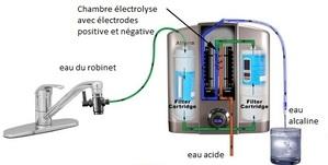 Faut-il boire des eaux alcalines réductrices