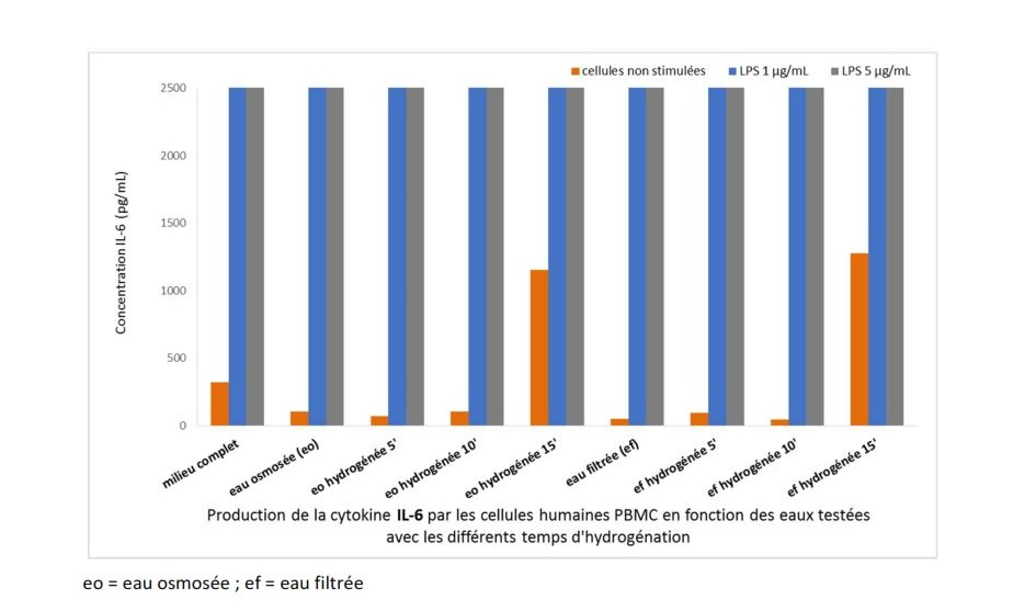 eau hydrogénée et cytokine tnf alpha