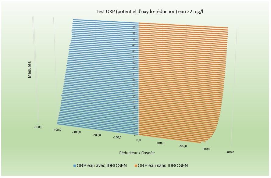 ORP potentiel oxydo réduction avec idrogen