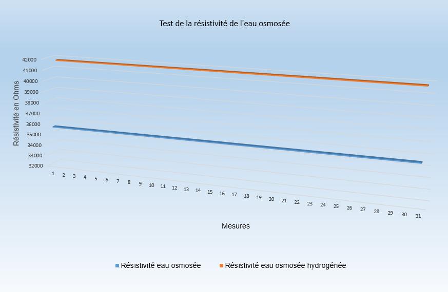 test résistivité eau osmosée hydrogénée