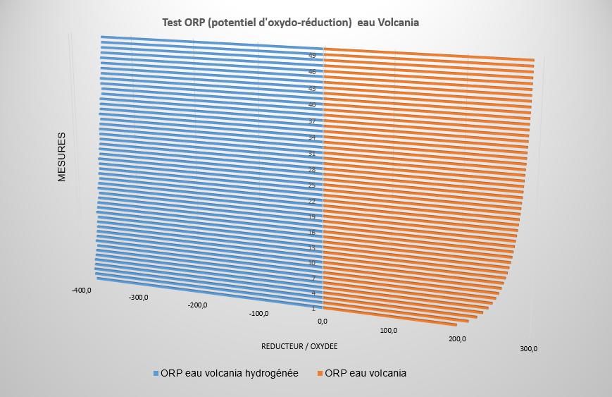 potentiel ORP de l'eau volcania hydrogénée