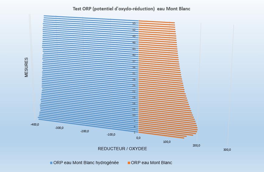 potentiel ORP de l'eau Mont Blanc hydrogénée
