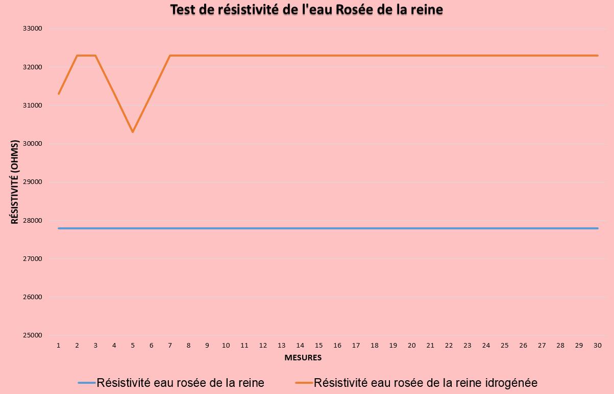 test de la résisitivité de la rosée de la reine