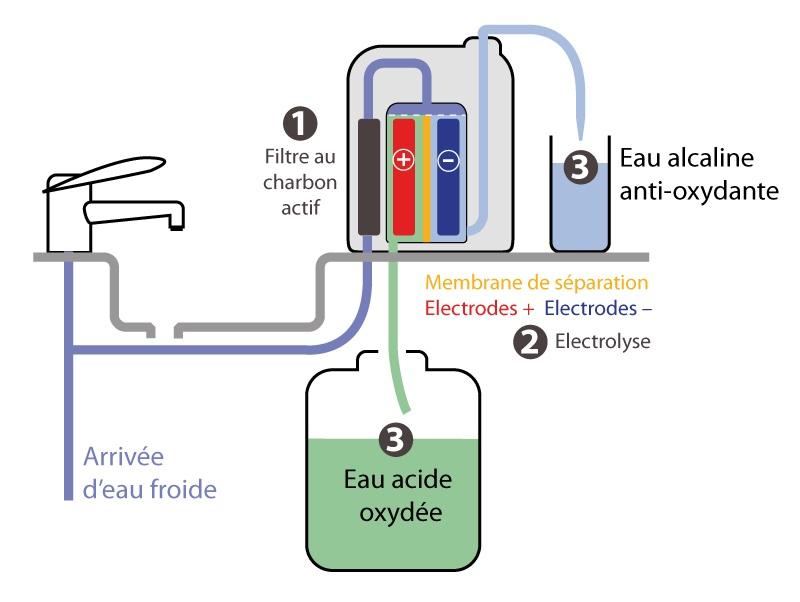 fonctionnement des ioniseurs d'eau ou ioniseur d'eau