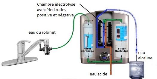 ioniseurs d'eau, ioniseur d'eau