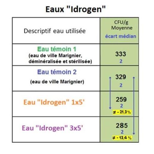 eau hydrogénée réduit drastiquement la bactérie escherichia coli