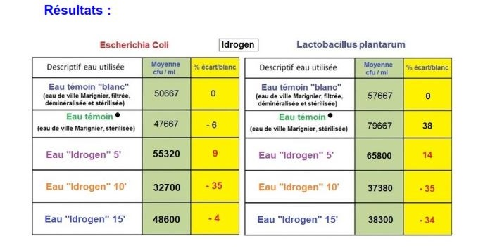 effet de l'eau hydrogénée sur le microbiote
