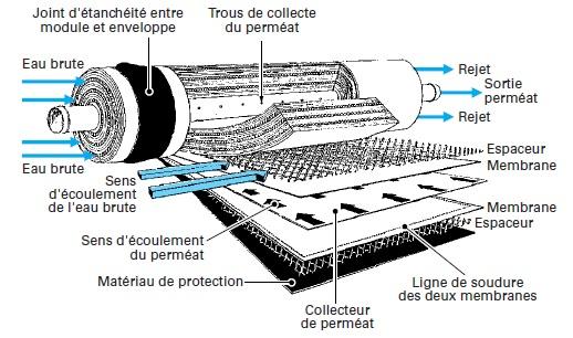 membrane pour osmoseur domestique idrogen