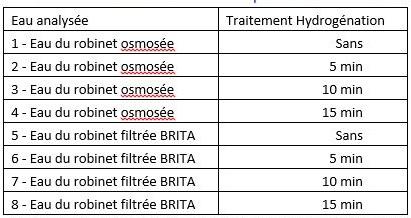 test krl eau hdyrogénée
